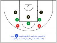 Hot Shot - Shooting Positions
